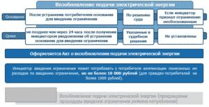 Возобновление подачи электрической энергии (прекращение процедуры введения ограничения режима потребления)