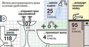 Использование сантехники жителем МКД