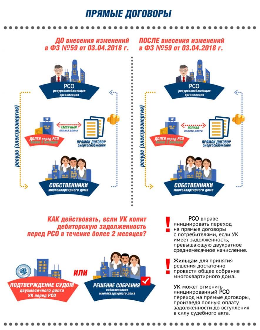 Прямые договора с РСО при управляющей компании (УК) в 2020 году: Плюсы и минусы заключения соглашений с Ресурсоснабжающими организациями
