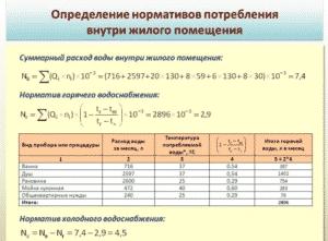 Определение нормативов потребления воды внутри жилого помещения