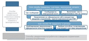 Способы уведомления потребителя о введении ограничения режима потребления электроэнергии