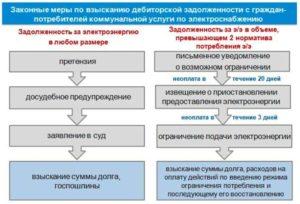 Законные меры по взысканию задолженности по электроснабжению