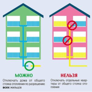 Можно или нельзя отключить отдельную квартиру от ЦО.