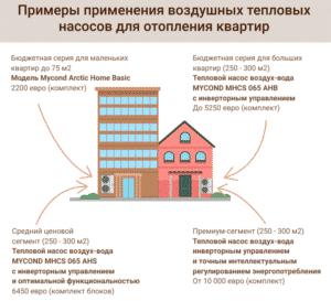 Примеры применения воздушных тепловых насосов для отопления квартир.