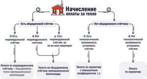 Схема начисления оплаты за тепло.