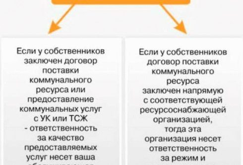 Организации которые отвечают за качество ЖКУ