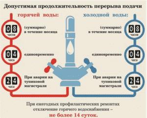Допустимая продолжительность перерыва подачи горячей и холодной воды по нормам закона