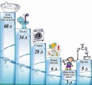 Среднее потребление человеком воды