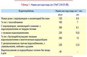 Нормы расхода воды по СНиП 2.04.01-85