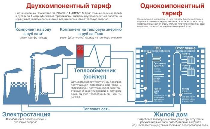 Стоимость 1 куба воды по счетчику в 2019 году в Москве и крупных городах России