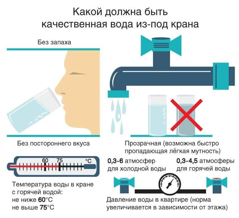 Норма температуры горячей воды в многоквартирном доме 2019