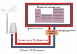 Схема горячего водоснабжения МКД с обозначением нормативной температуры