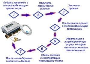 Пошаговая инструкция установки счетчиков на отопление