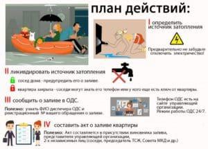План действий при затоплении квартиры по вине УК
