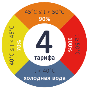 Четырехтарифный прибор учета ГВС