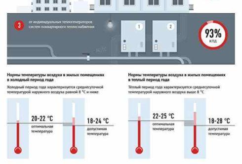 Нормы температуры воздуха в холодный и теплый период года