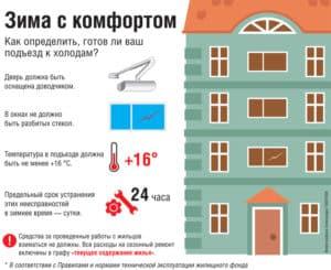 Подготовка дома к зимнему периоду