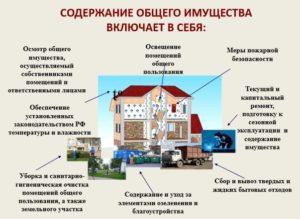 Правила содержания общего имущества МКД