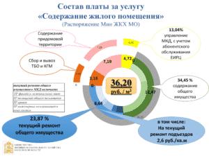 Состав платы за содержание общего имущества МКД