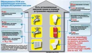 Сроки устранения аварийных ситуаций при предоставлении ЖКУ