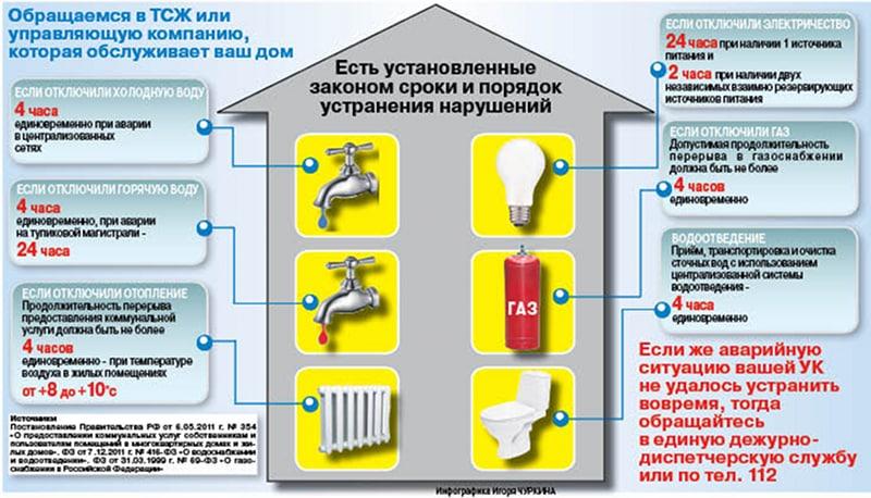 Куда жаловаться на отопление в квартире в Москве в 2020 году: Как звонить на горячую линию, перерасчет и образцы жалоб