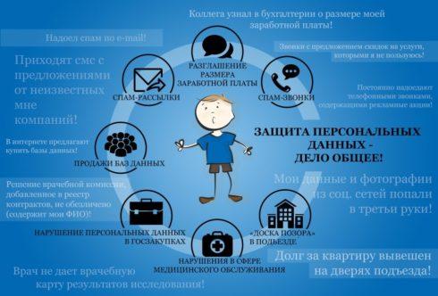 Перечень персональных данных за разглашение которых предусмотрена ответственность