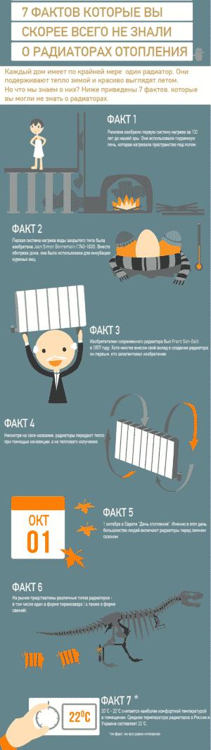7 фактов о радиаторах отопления