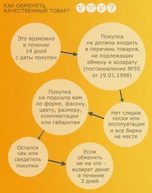 Как обменять качественный товар