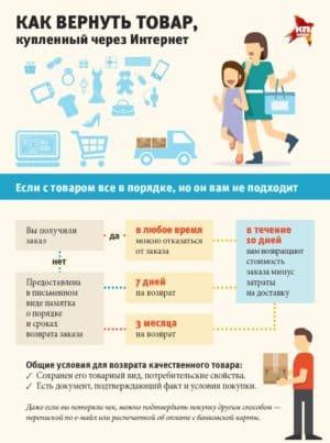 Как вернуть качественный товар купленный через интернет