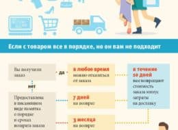 Как вернуть товар купленный через интернет