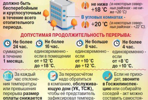 Какой должна быть температура в квартире