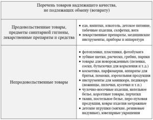 Перечень товаров надлежащего качества не подлежащих обмену (возврату)