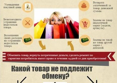 Права потребителя при возврате товара
