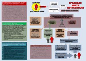 Правовая карта потребителя