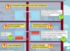 Признаки и причины неполадок в подаче тепла