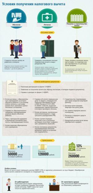 Условия, список документов, сумма и способы получения налогового вычета
