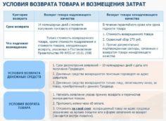 Условия возврата товара и возмещения денежных средств