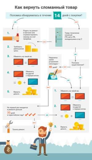 Как вернуть технически сложный сломанный товар
