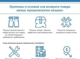 Причины и условия для возврата товара между юридическими лицами