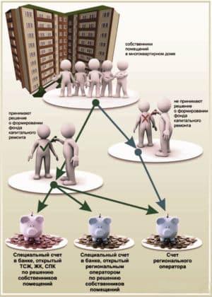 Два способа формирования фонда капитального ремонта
