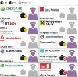 Карты каких банков не блокирует ФССП