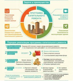 Программа капитального ремонта и порядок ее реализации