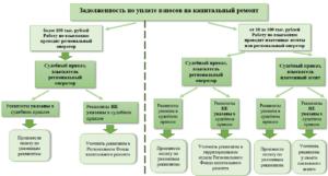 Процедура взыскания задолженности по капитальному ремонту