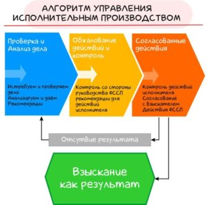 Алгоритм управления исполнительным производством