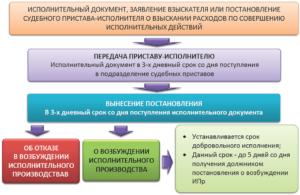 Срок предъявления ИЛ, возбуждения исполнительного производства и добровольного исполнения