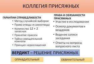 Коллегия присяжных - права и обязанности, вердикт, гарантия справедливости