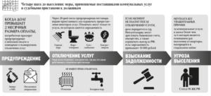 Меры воздействия на должников коммунальных услуг