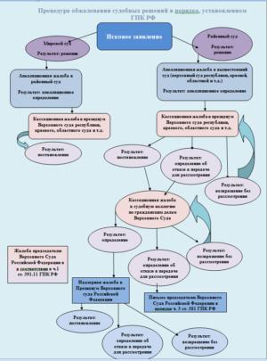 Процедура обжалования судебных решений в порядке, установленном УПК РФ