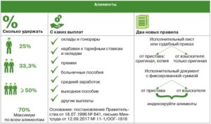 Новые правила, источники и размер удержания алиментов