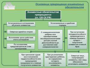 Основания прекращения алиментных обязательств